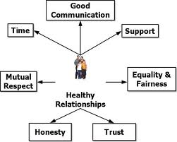 Social Health: Healthy Relationships